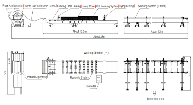 Roll Forming Line Layout